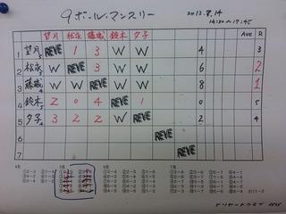 9ボール マンスリートーナメント