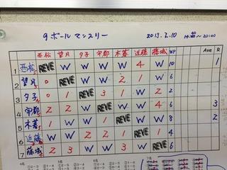 2013.2.10 9ボールマンスリー